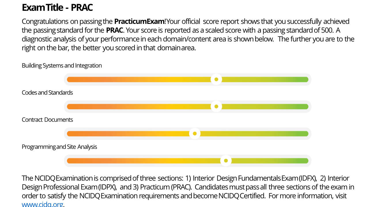 Example NCIDQ score report